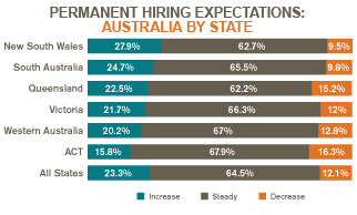 Hudson job survey shows NSW has the strongest employment outlook of all states