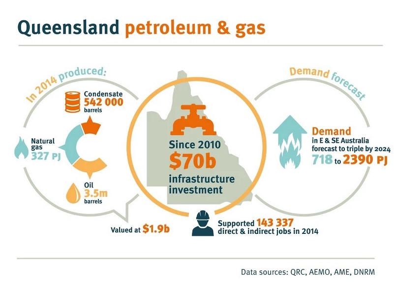 New gas action plan to deliver rich opportunities for Queenslanders