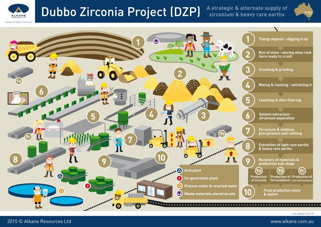 Alkane Resources gets environmental approval for Dubbo Zirconia Project in NSW