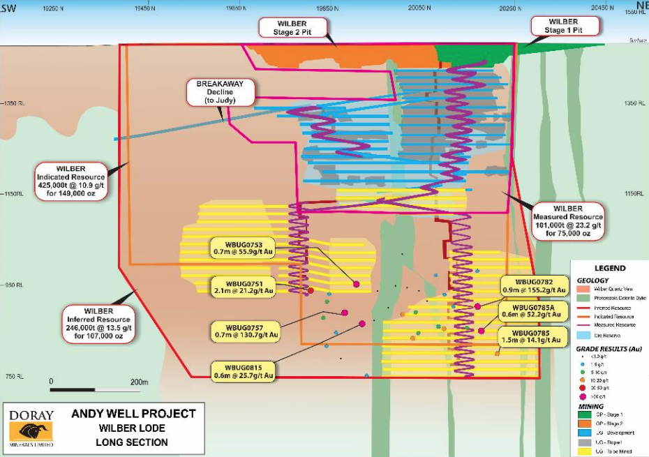 Doray Minerals announces 34% resource increase at Andy Well gold mine